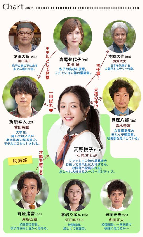 jimisugo-chart
